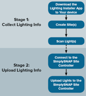 Lighting Diagram Android - Wiring Diagram Database